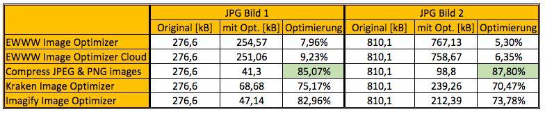 Ergebnis Vergleich Bildoptimierung JPG - der WEB-Krüb(l)er - Martin Krüber