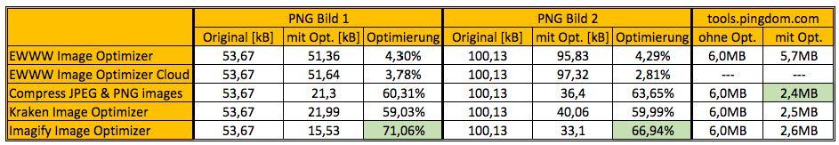 Ergebnis Vergleich Bildoptimierung PNG - der WEB-Krüb(l)er - Martin Krüber